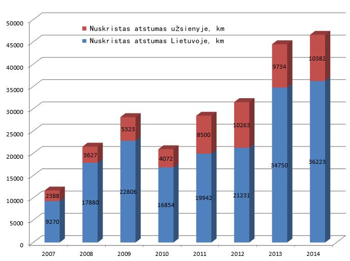 Parasparnių skrydžių statistika 2007 - 2014 m.